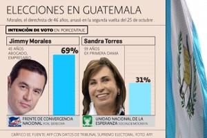Jimmy Morales ganó con una mayoría histórica