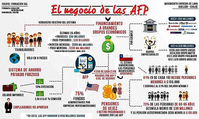 Diagrama del negocio de las AFP