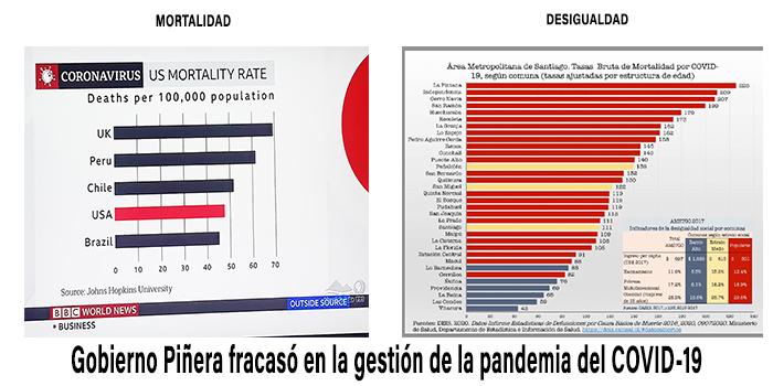 Estadísticas de mortalidad y desigualdad por el Covid-19